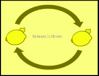 Lemon swap